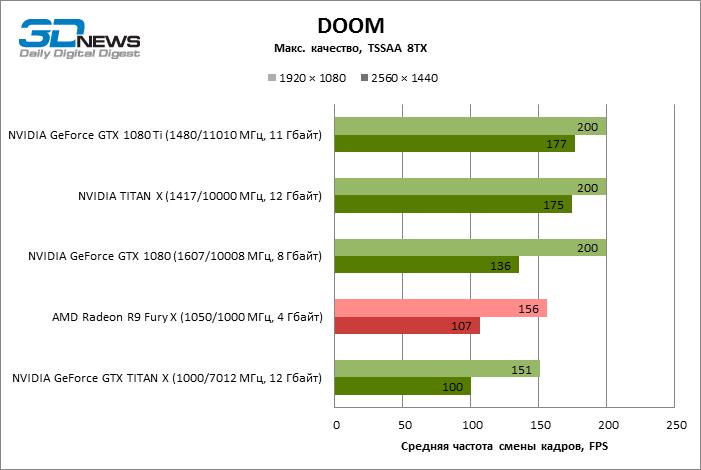 GeForce GTX 1080 Ti DOOM ECI 7