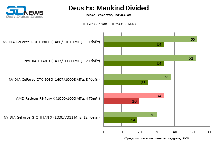 GeForce GTX 1080 Ti Desus Ex ECI 6