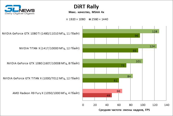 GeForce GTX 1080 Ti DiRT Rally ECI 14