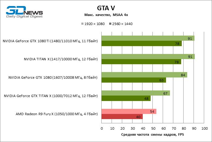 GeForce GTX 1080 Ti Grand Theft Auto V GTA V ECI 8