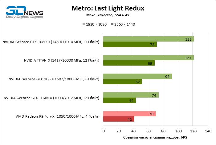 GeForce GTX 1080 Ti Metro Last Night ECI 10