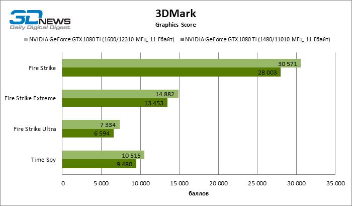 GeForce GTX 1080 Ti OC 3DMark ECI 23