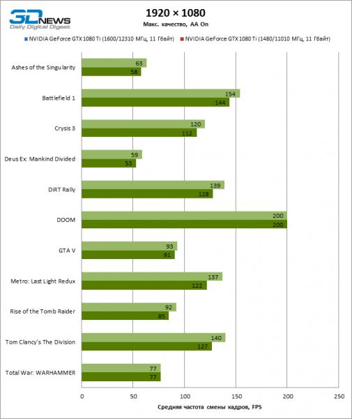 GeForce GTX 1080 Ti OC juegos 1080p ECI 505x600 24