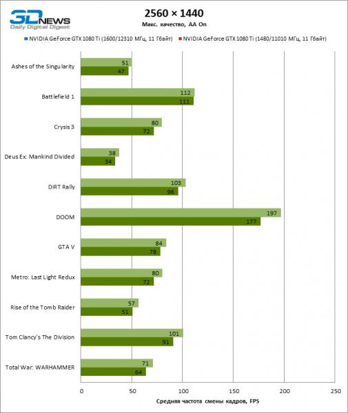 GeForce GTX 1080 Ti OC juegos 2K ECI 505x600 25