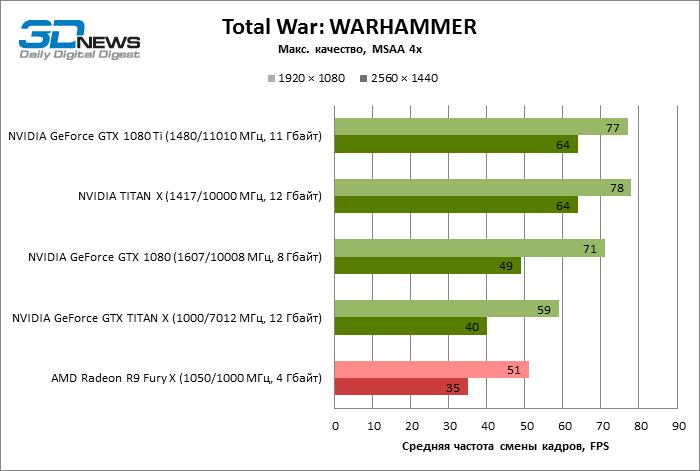 GeForce GTX 1080 Ti Warhammer Total War ECI 12