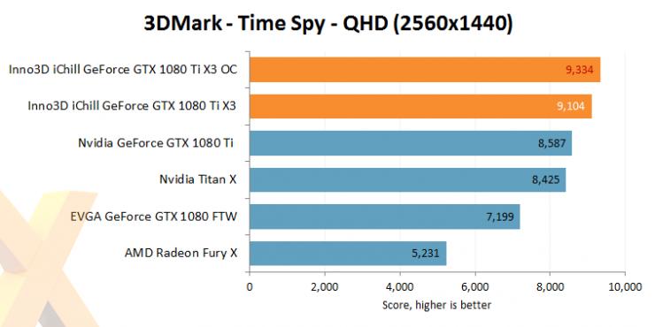 Inno3D GeForce GTX 1080 Ti iChill X3 benchmark review 11 740x370 12
