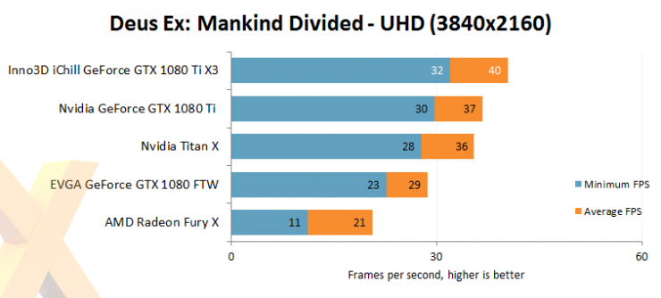 Inno3D GeForce GTX 1080 Ti iChill X3 benchmark review 3 740x334 4