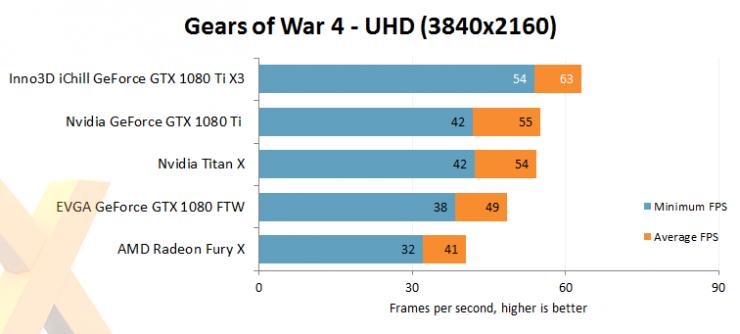 Inno3D GeForce GTX 1080 Ti iChill X3 benchmark review 5 740x334 6
