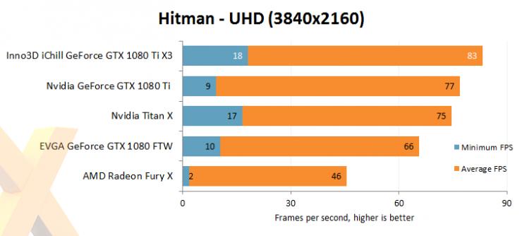 Inno3D GeForce GTX 1080 Ti iChill X3 benchmark review 6 740x334 7