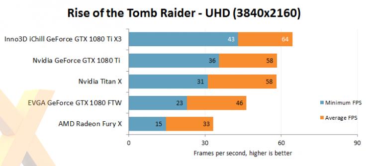 Inno3D GeForce GTX 1080 Ti iChill X3 benchmark review 7 740x334 8