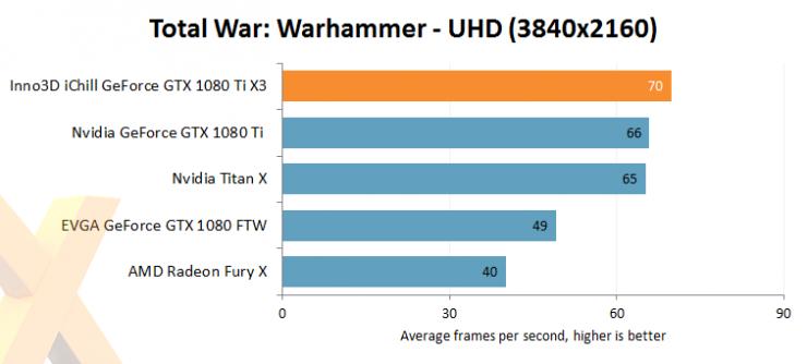 Inno3D GeForce GTX 1080 Ti iChill X3 benchmark review 8 740x334 9