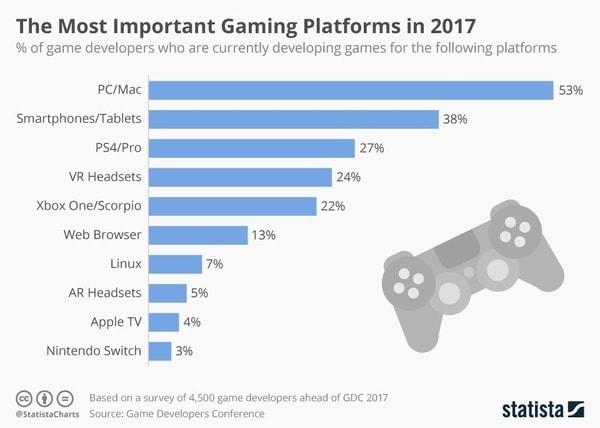 Plataformas de juego más importantes 2017 0