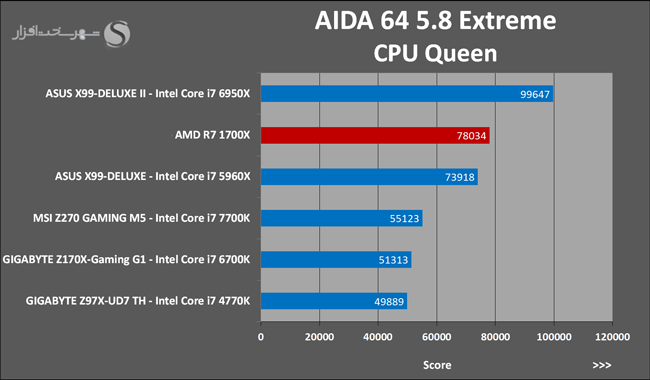Ryzen 7 1700X AIDA 64 CPU QUEEN 10