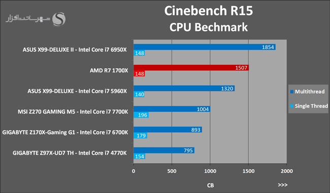 Ryzen 7 1700X Cinebench R15 13