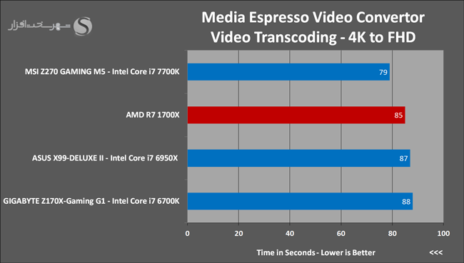 Ryzen 7 1700X Media Espresso Video Convertor 22