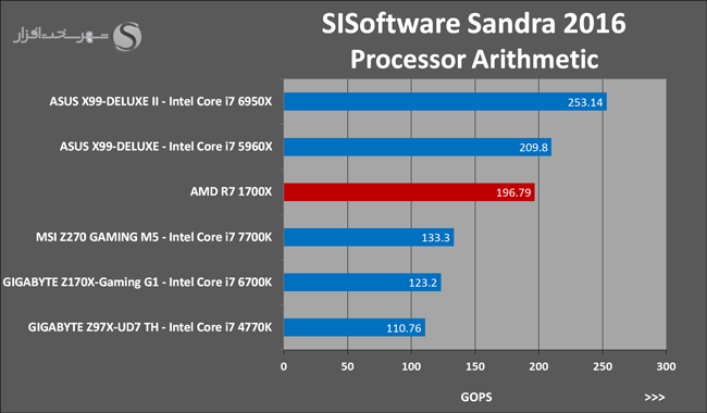 Ryzen 7 1700X SISoftware Sandra 2016 Processor Arithmetic 16