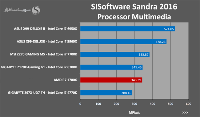 Ryzen 7 1700X SISoftware Sandra 2016 Processor Multimedia 17
