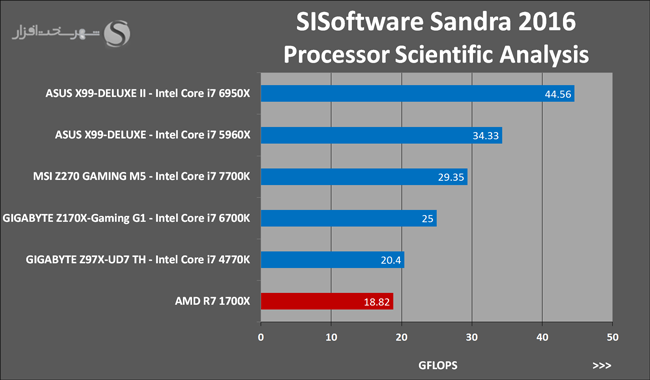Ryzen 7 1700X SISoftware Sandra 2016 Processor Scientific Analysis 15
