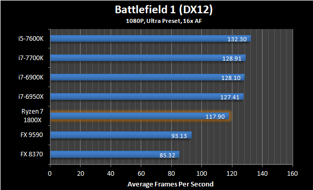 Ryzen 7 1800X Battlefield 1 4