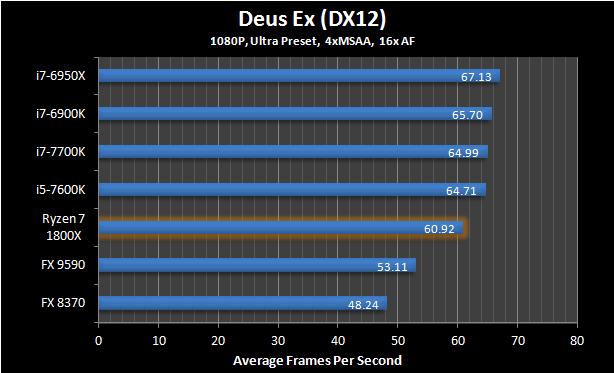 Ryzen 7 1800X Deus EX 6