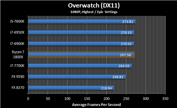 Ryzen 7 1800X Overwatch 9