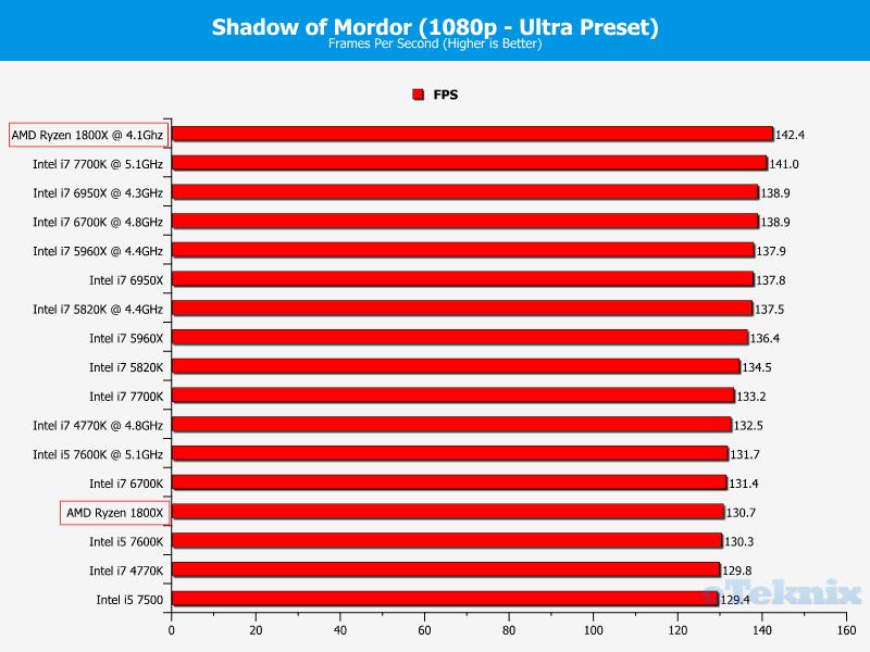 Ryzen 7 1800X Sombras de Mordor 3