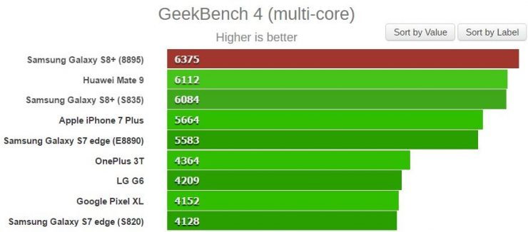 Samsung Galaxy S8 Exynos 8895 vs Snapdragon 835 GeekBench multinucleo 740x326 0