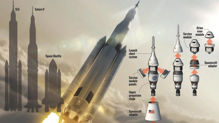 Space Launch System SLS 740x416 0