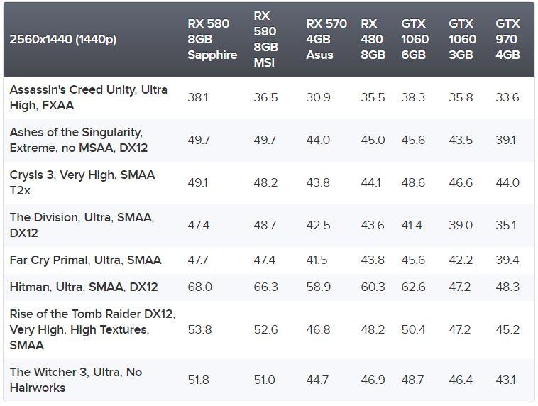 AMD Radeon RX 580 RX 570 RX 560 y RX 550 1440p 2