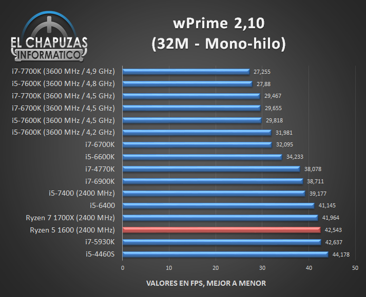 AMD Ryzen 5 1600 Tests 02 3