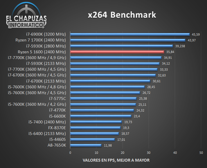 AMD Ryzen 5 1600 Tests 06 7