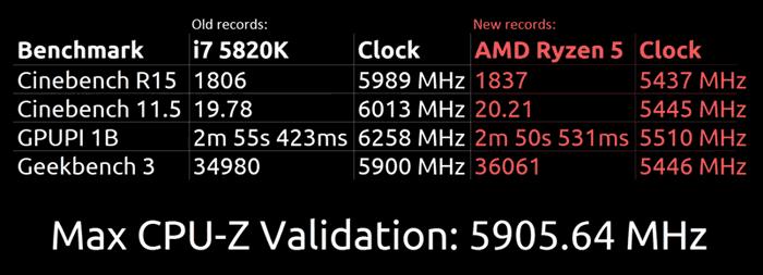 AMD Ryzen 5 1600X vs Core i7 5820K 1