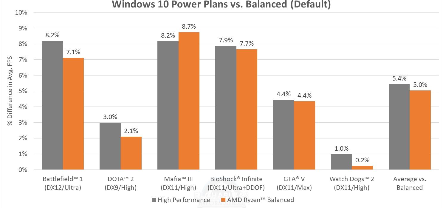 """AMD lanza el plan energético """"Ryzen Balanced"""" para Windows 10"""