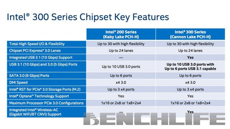 Chipset Intel 300 Series 740x416 0