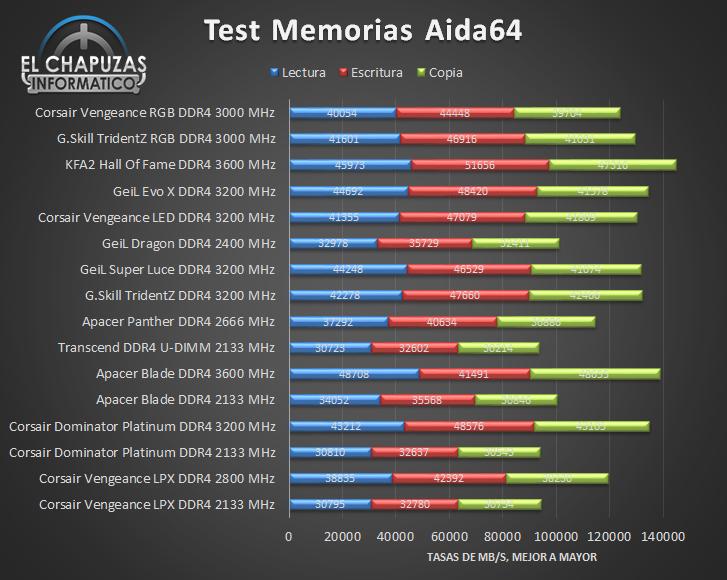 Corsair Vengeance RGB DDR4 Tests 01 23