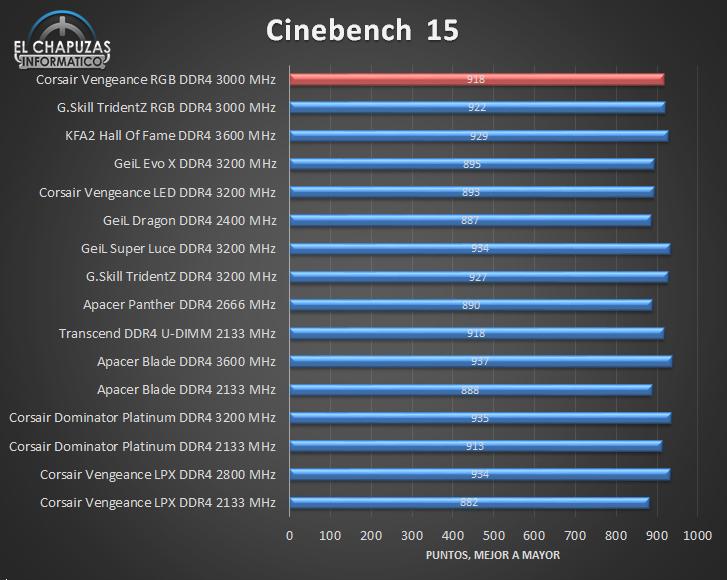 Corsair Vengeance RGB DDR4 Tests 03 25