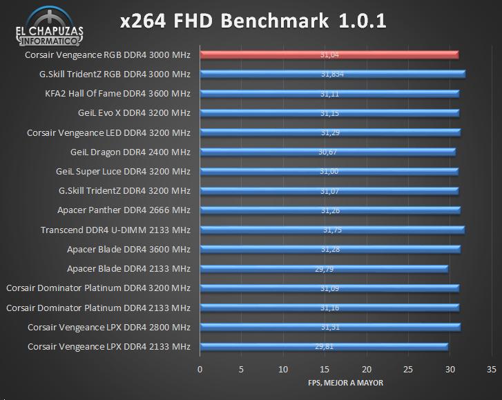 Corsair Vengeance RGB DDR4 Tests 04 26