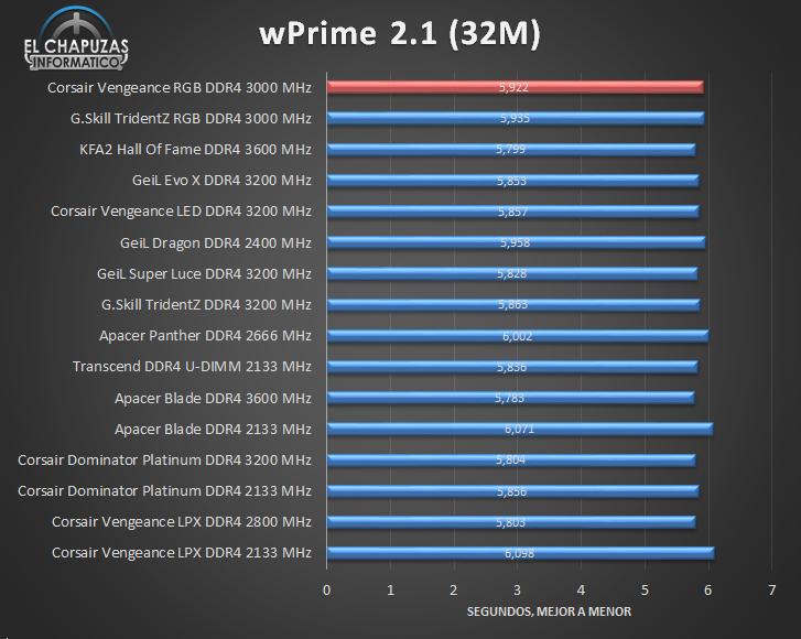 Corsair Vengeance RGB DDR4 Tests 05 27