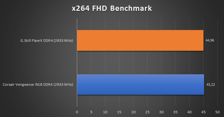 G.Skill FlareX DDR4 Tests 6 19