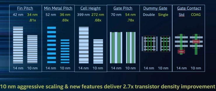 Intel 10nm 2 740x311 1