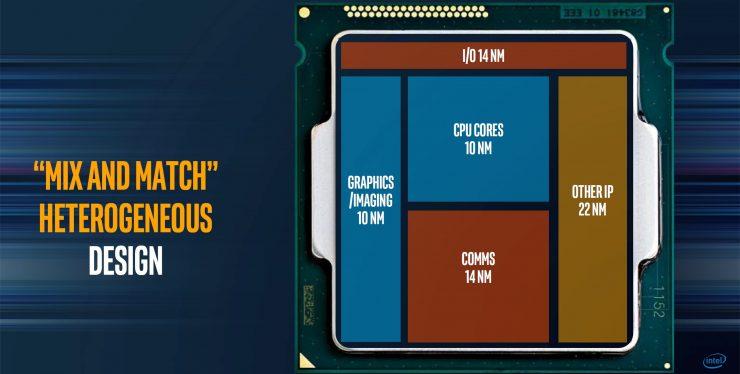 Intel Kaby Lake G modular 740x374 1