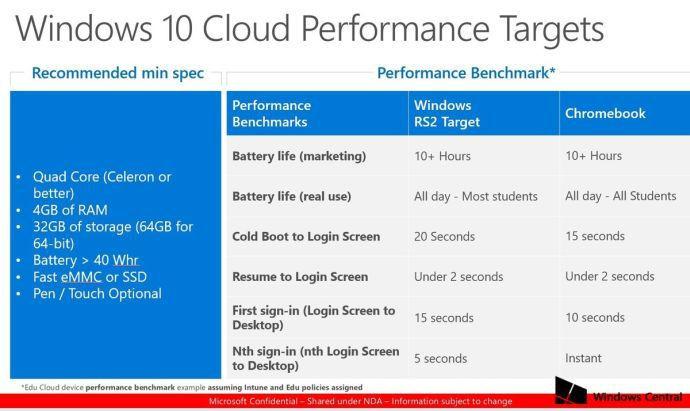 Windows 10 Cloud requisitos 0