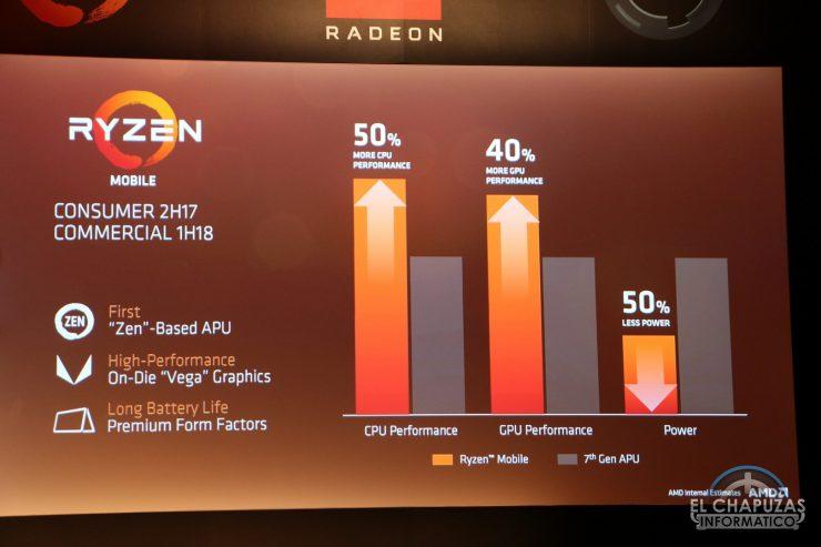 AMD Ryzen Mobile 2 740x493 1
