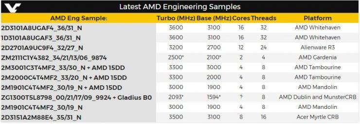 AMD Ryzen samples 740x255 0