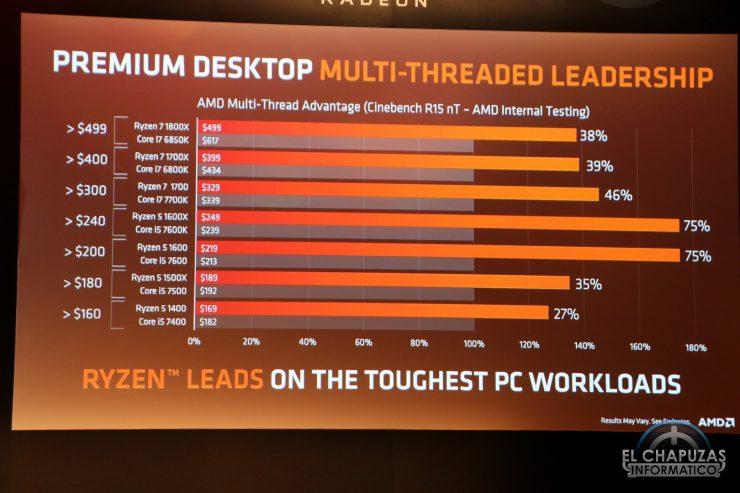 AMD Ryzen vs Intel 740x493 6