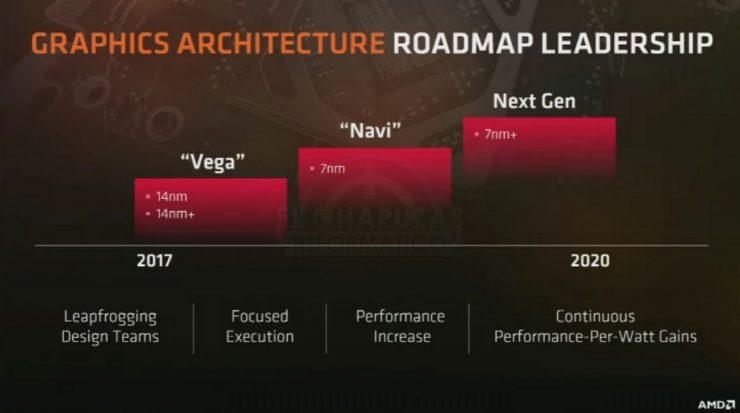 AMD Vega Navi Roadmap 1 740x413 1