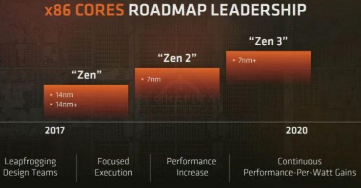 AMD Zen Roadmap 1 740x386 0
