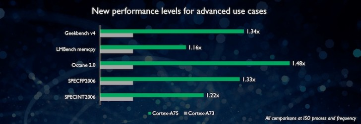 ARM Cortex A75 vs Cortex A73 1