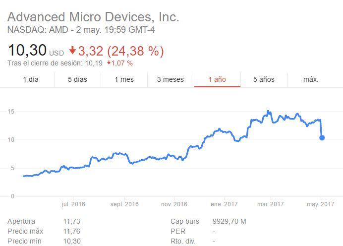 Acciones AMD mayo 1