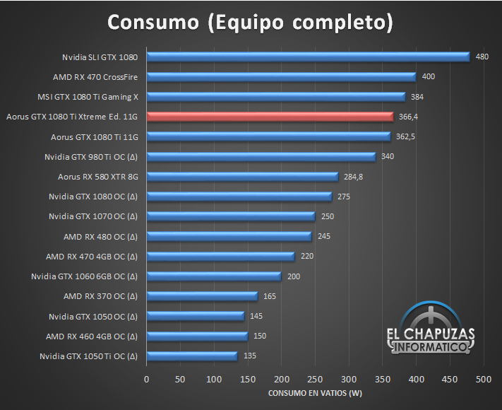 Aorus GeForce GTX 1080 Ti Xtreme Edition 11G Consumo 12